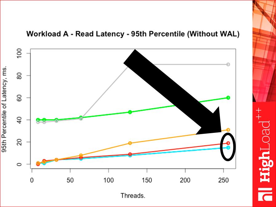 Как выбрать In-memory NoSQL базу данных с умом. Тестируем производительность - 44