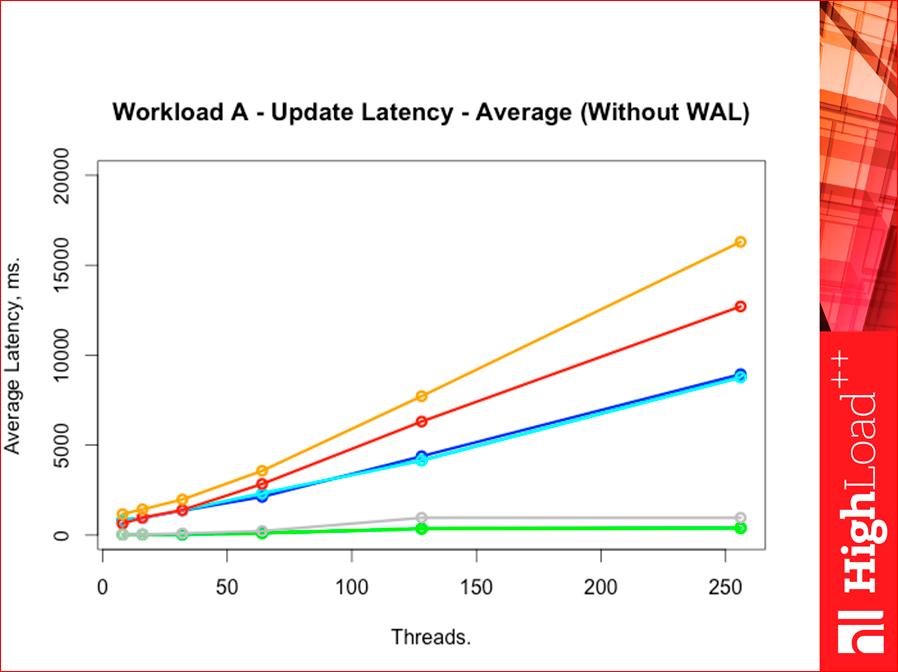 Как выбрать In-memory NoSQL базу данных с умом. Тестируем производительность - 47