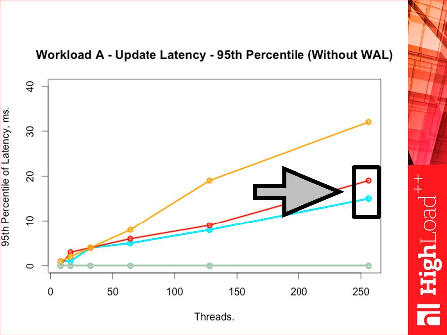 Как выбрать In-memory NoSQL базу данных с умом. Тестируем производительность - 48
