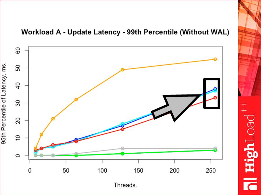 Как выбрать In-memory NoSQL базу данных с умом. Тестируем производительность - 49