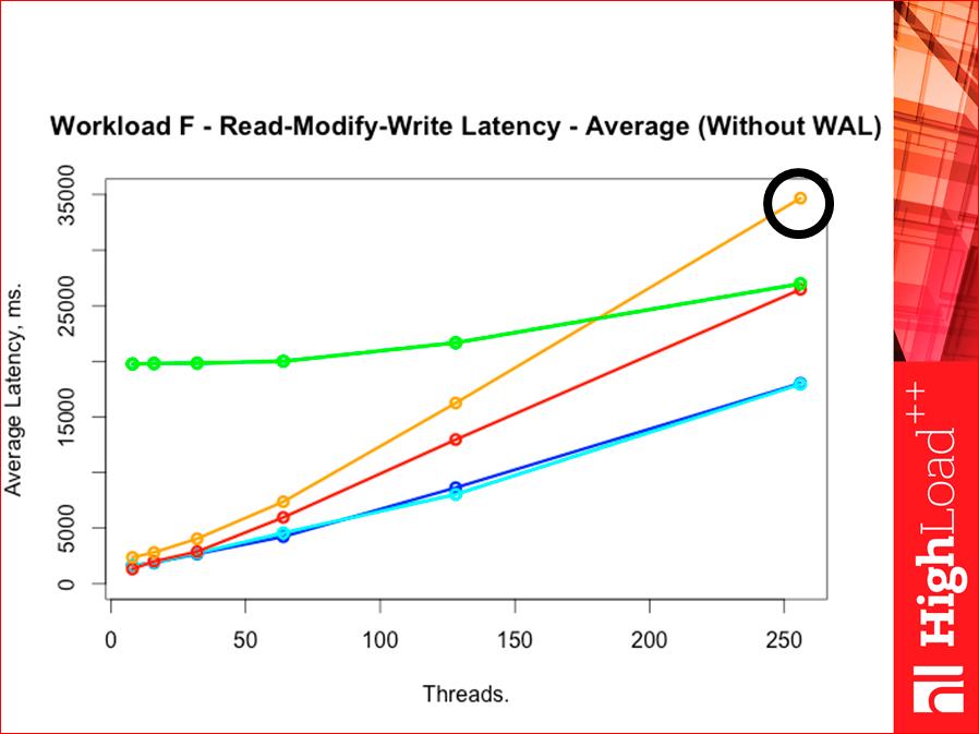 Как выбрать In-memory NoSQL базу данных с умом. Тестируем производительность - 51