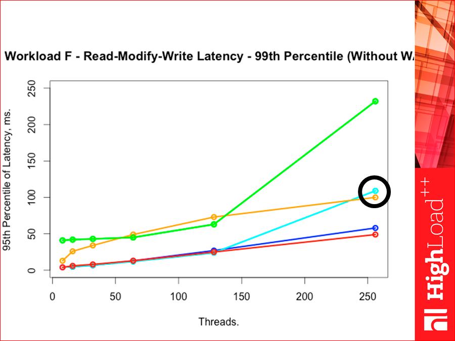 Как выбрать In-memory NoSQL базу данных с умом. Тестируем производительность - 53
