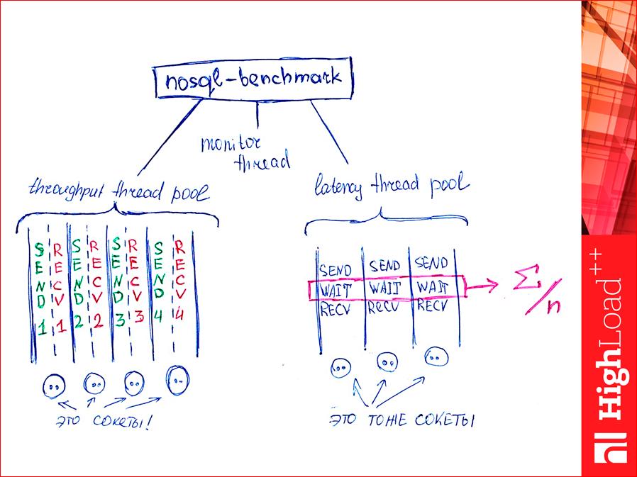 Как выбрать In-memory NoSQL базу данных с умом. Тестируем производительность - 55