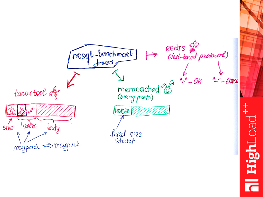 Как выбрать In-memory NoSQL базу данных с умом. Тестируем производительность - 56