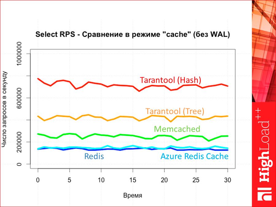 Как выбрать In-memory NoSQL базу данных с умом. Тестируем производительность - 61