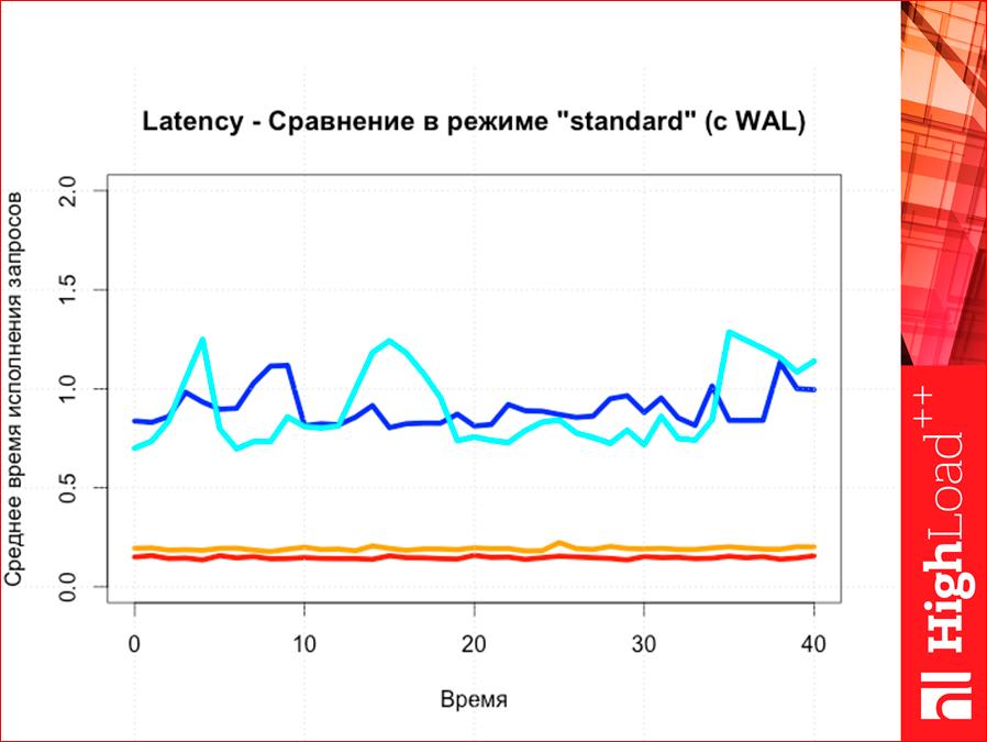Как выбрать In-memory NoSQL базу данных с умом. Тестируем производительность - 66