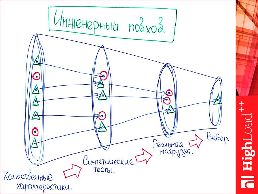 Как выбрать In-memory NoSQL базу данных с умом. Тестируем производительность - 71