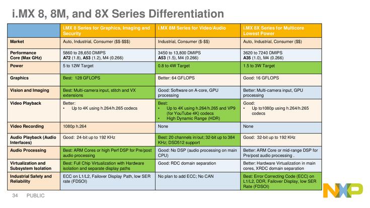 Однокристальные системы NXP i.MX 8 станут основой цифровых приборных панелей в автомобилях ближайшего будущего - 1