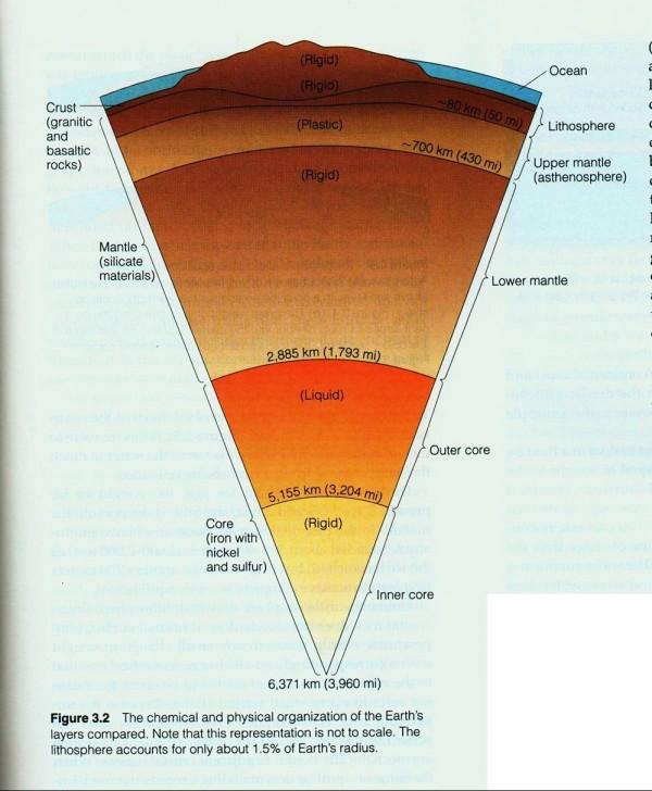 Почему у Земли жидкое ядро? - 3