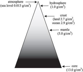 Почему у Земли жидкое ядро? - 4