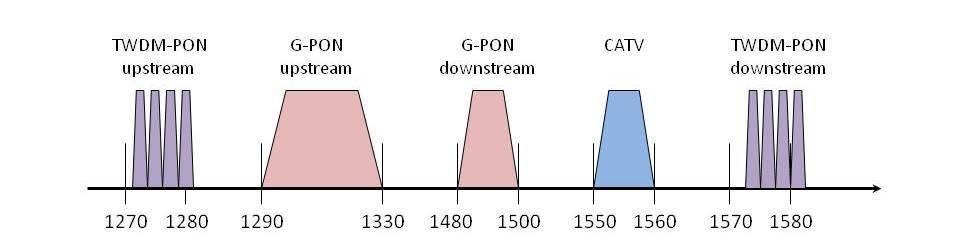Следующий шаг PON-сетей - 4
