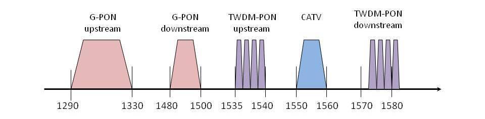 Следующий шаг PON-сетей - 6
