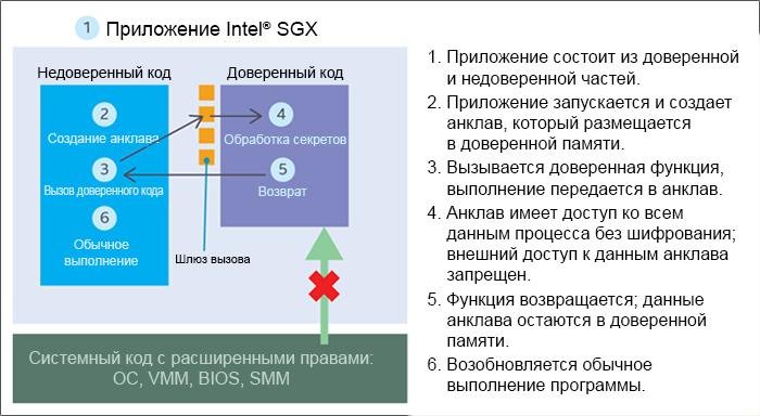 Intel Software Guard Extensions, серия учебных материалов. Часть 1, основы Intel SGX - 4