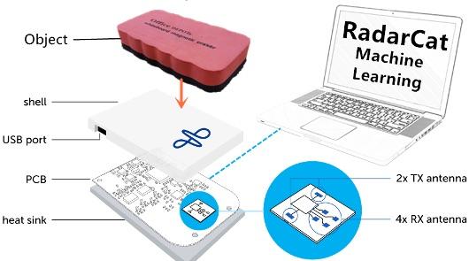 RadarCat распознаёт объекты и материалы, из которых они сделаны - 1