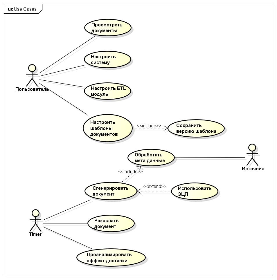 Диаграмма сценариев использования в процессе разработки ПО - 1