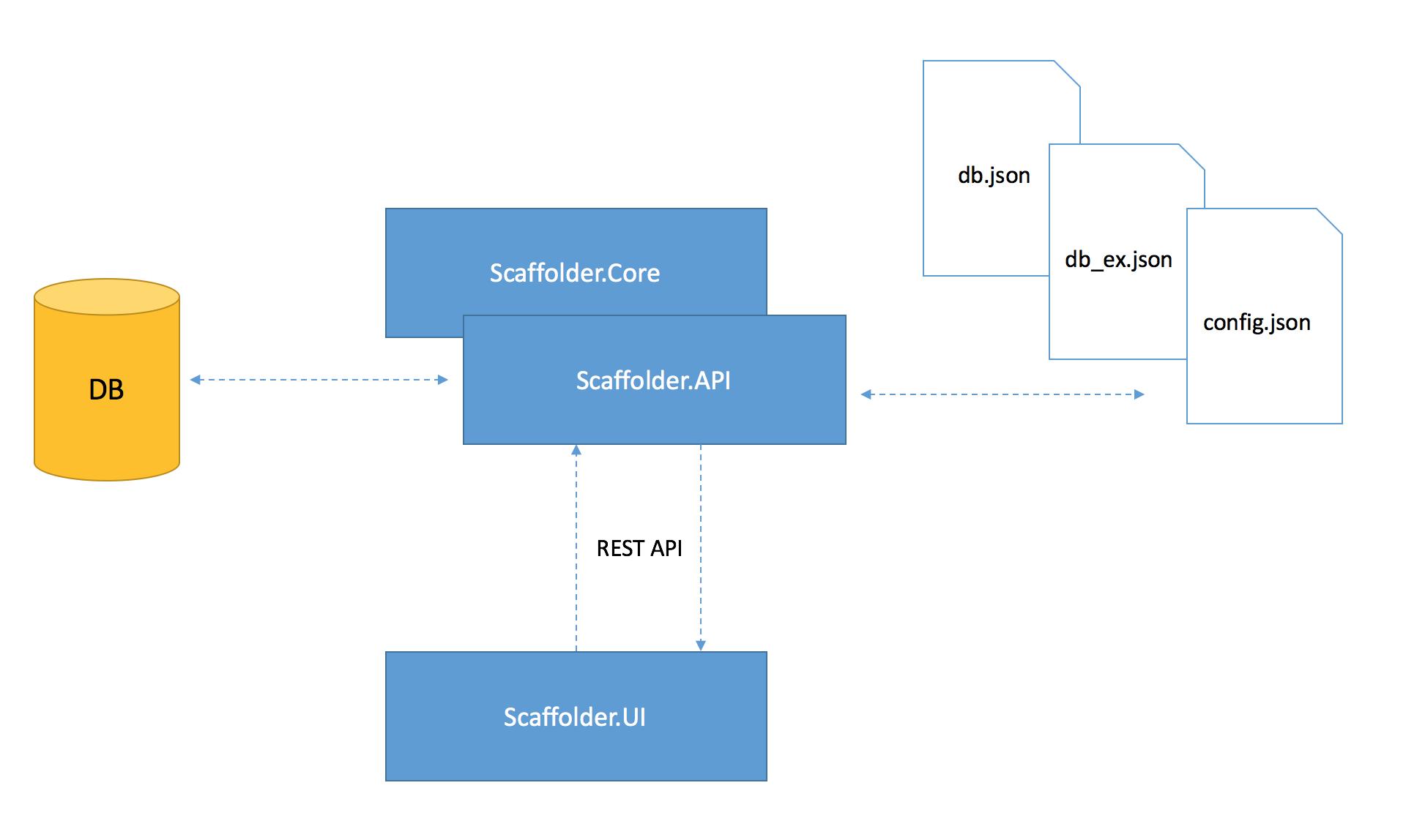 Универсальная система управления данными на базе технологий скаффолдинга и платформы .NET Core - 3