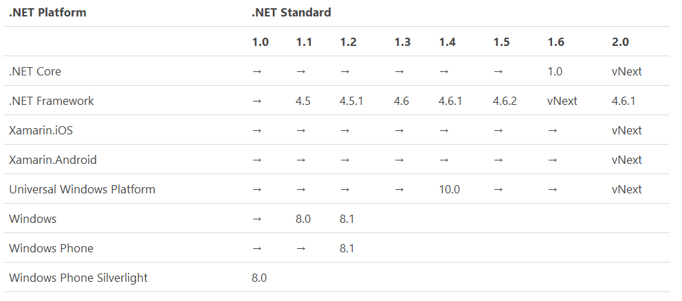 Анонс .NET Standard 2.0 - 2