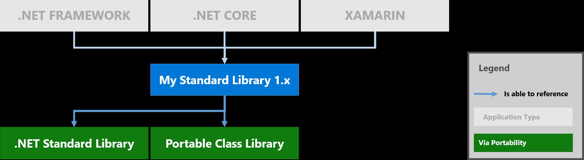 Анонс .NET Standard 2.0 - 3