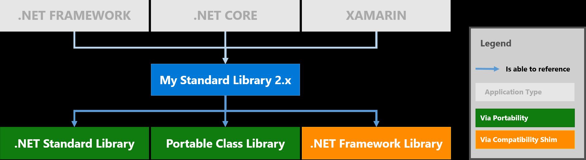 Анонс .NET Standard 2.0 - 4