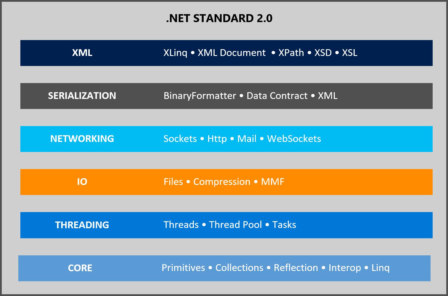Анонс .NET Standard 2.0 - 5