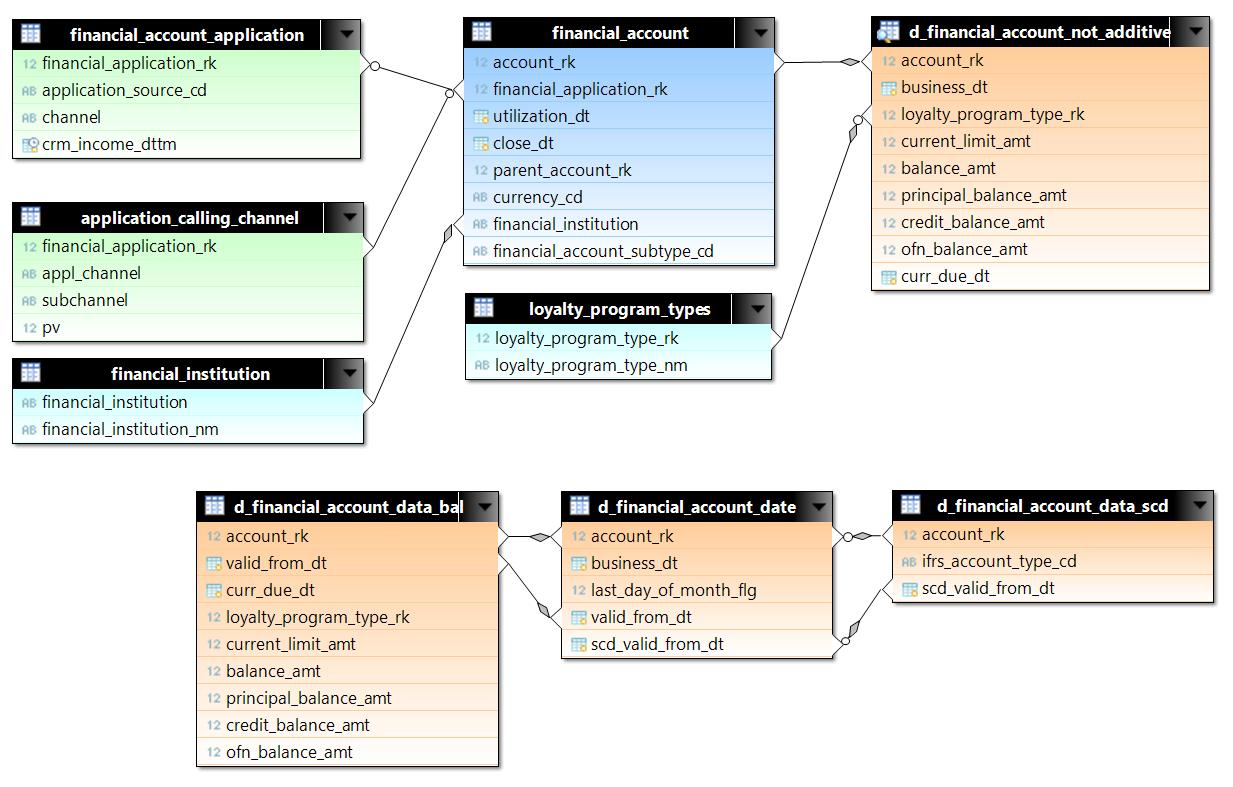 Сравнение аналитических in-memory баз данных - 12