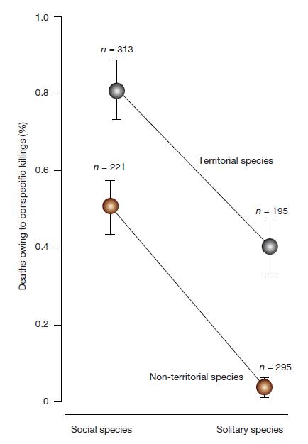 Убийство сородичей — устаревшая эволюционная стратегия - 3
