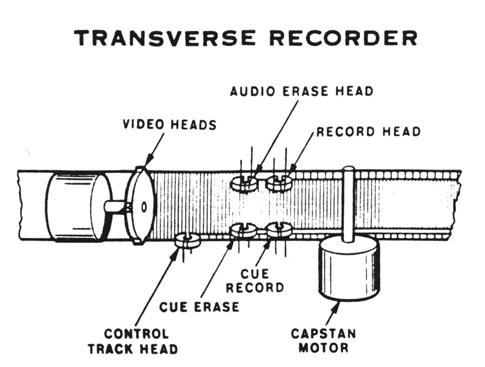 Видеозапись и магнитная лента - 4