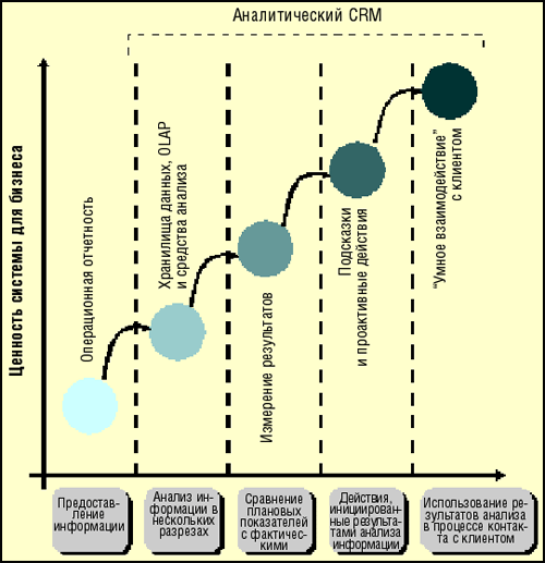 Аналитика в CRM: идём по приборам - 5