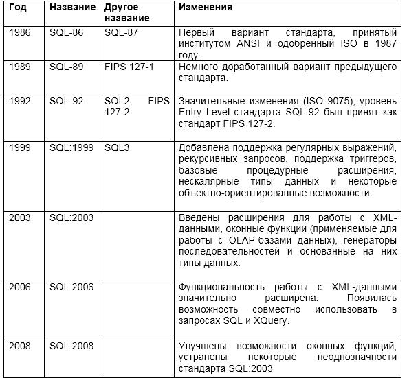 История языков программирования: SQL- стандартизация длиною в жизнь - 8