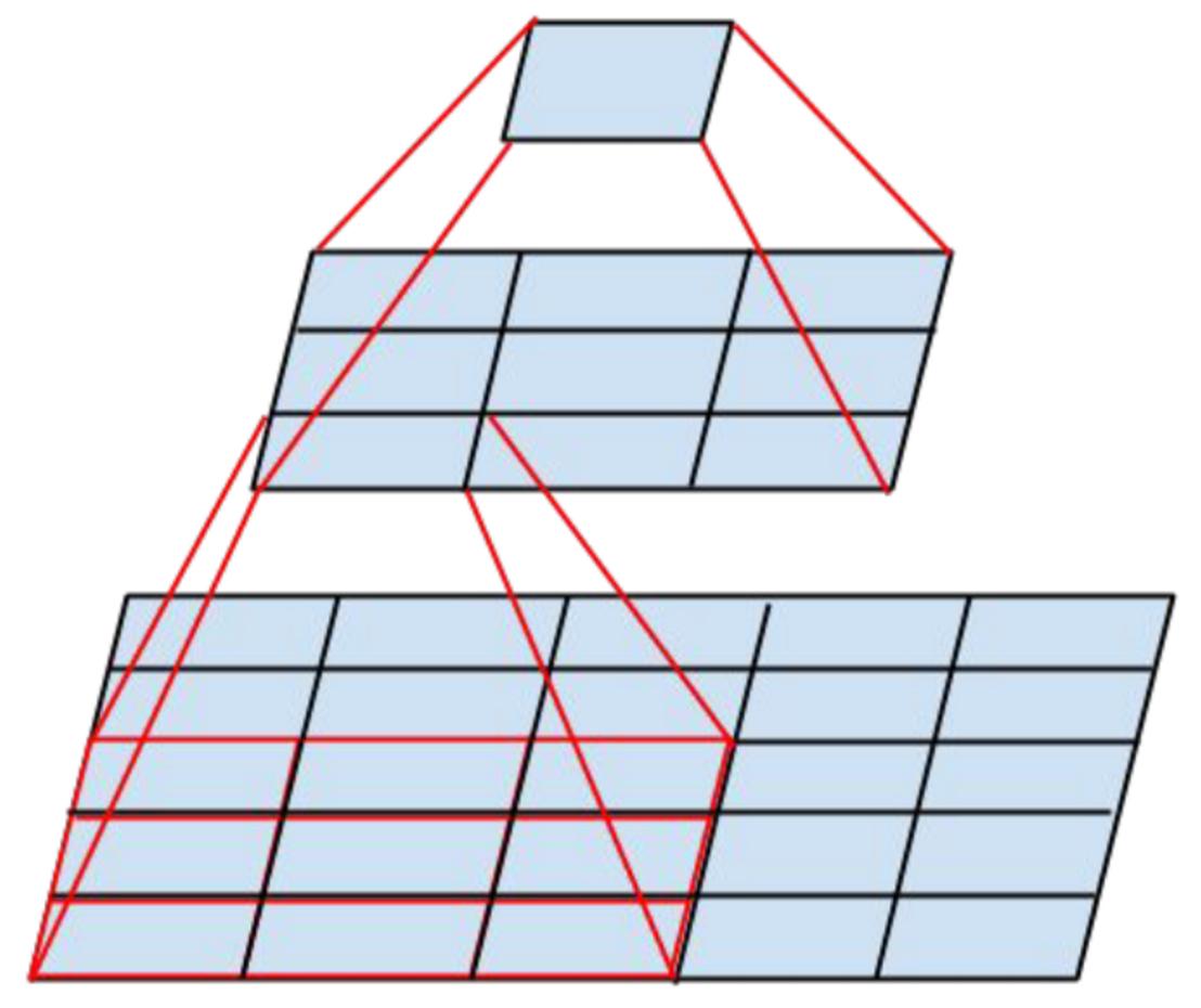 Обзор топологий глубоких сверточных нейронных сетей - 11