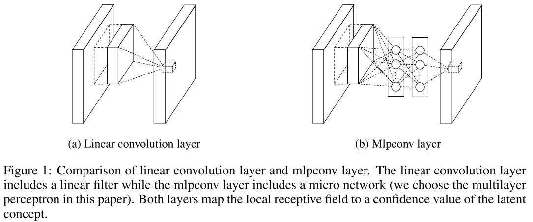 Обзор топологий глубоких сверточных нейронных сетей - 14