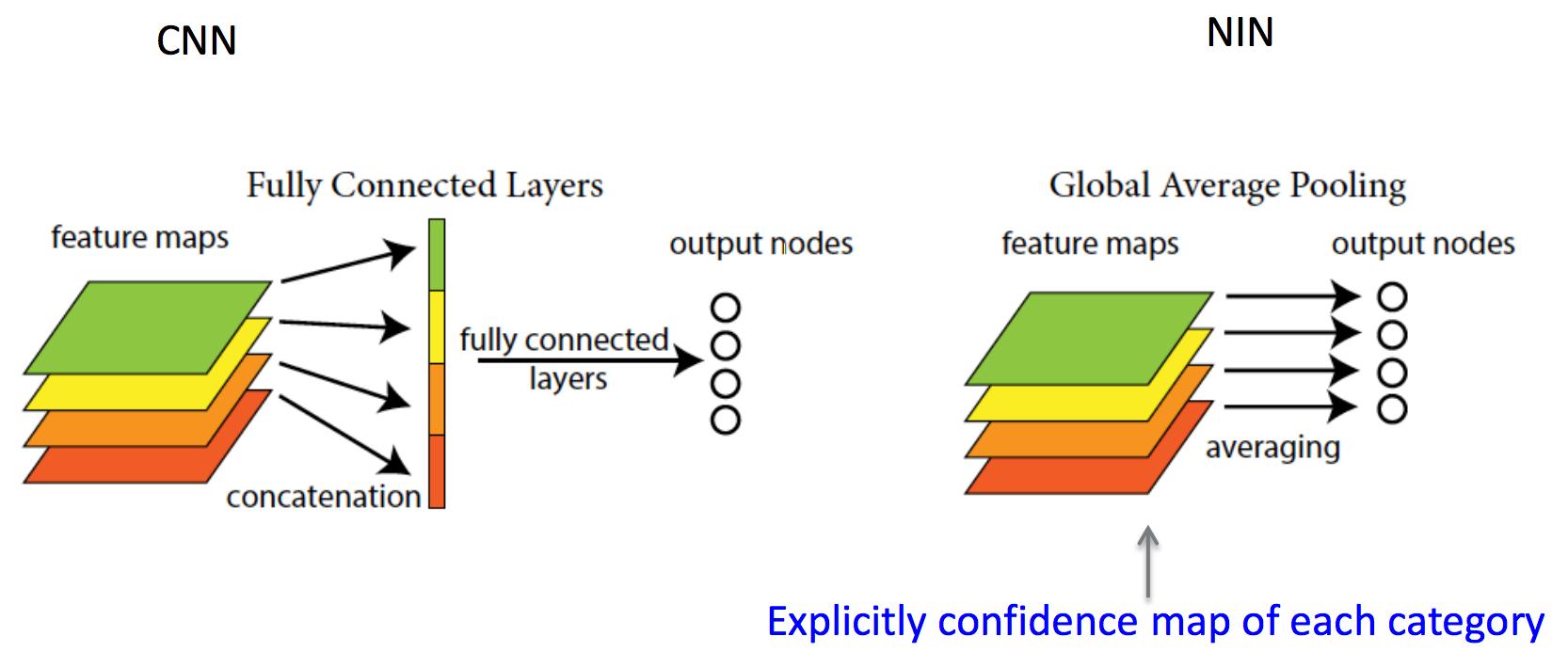 Обзор топологий глубоких сверточных нейронных сетей - 16