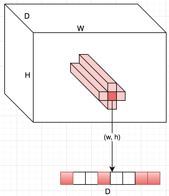 Обзор топологий глубоких сверточных нейронных сетей - 23