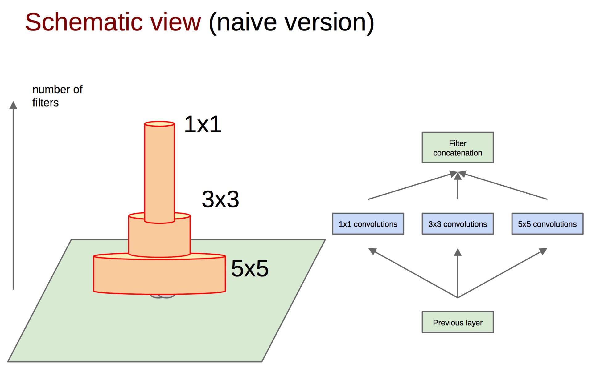 Обзор топологий глубоких сверточных нейронных сетей - 27