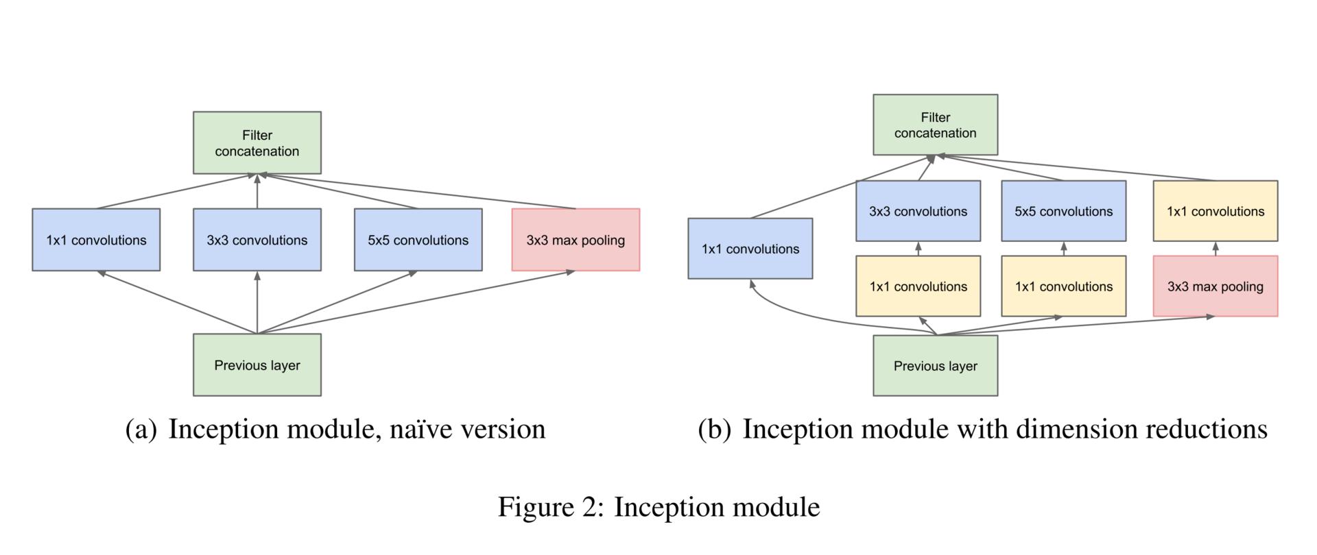 Обзор топологий глубоких сверточных нейронных сетей - 28