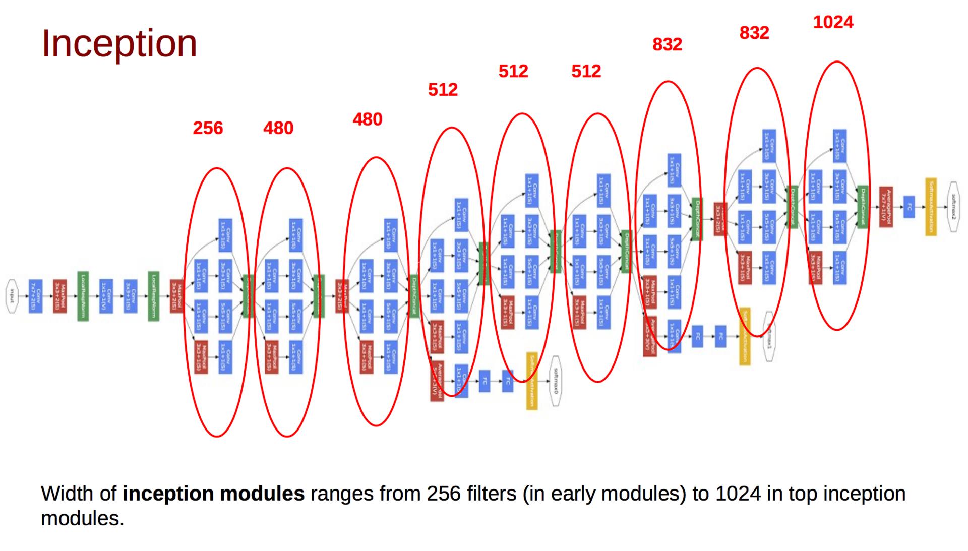 Обзор топологий глубоких сверточных нейронных сетей - 29