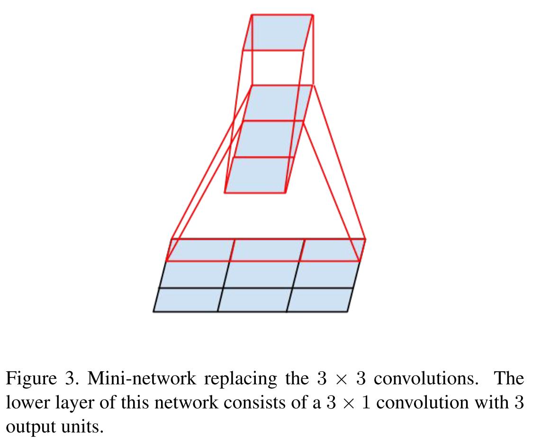 Обзор топологий глубоких сверточных нейронных сетей - 30