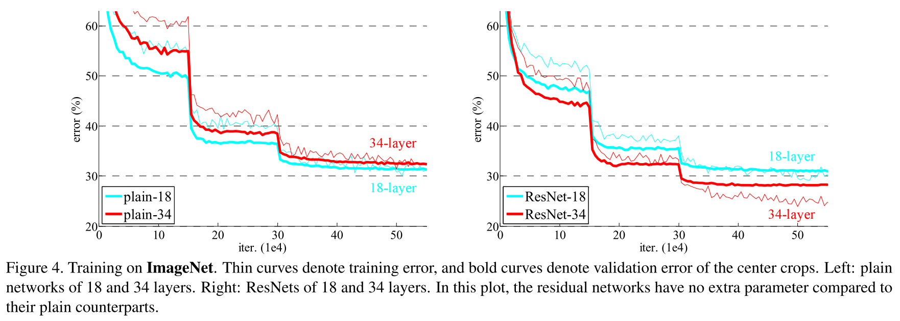 Обзор топологий глубоких сверточных нейронных сетей - 40