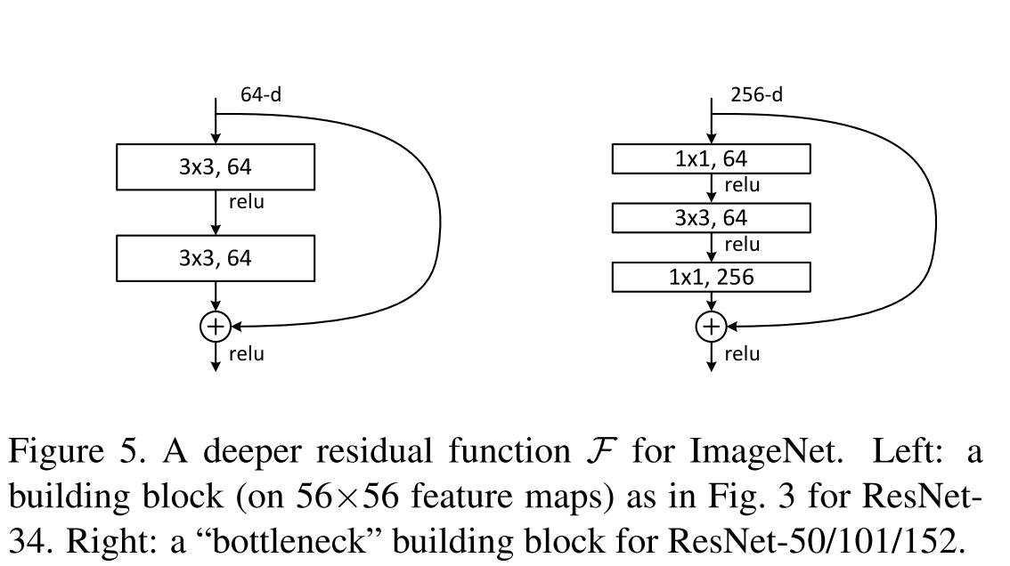 Обзор топологий глубоких сверточных нейронных сетей - 47