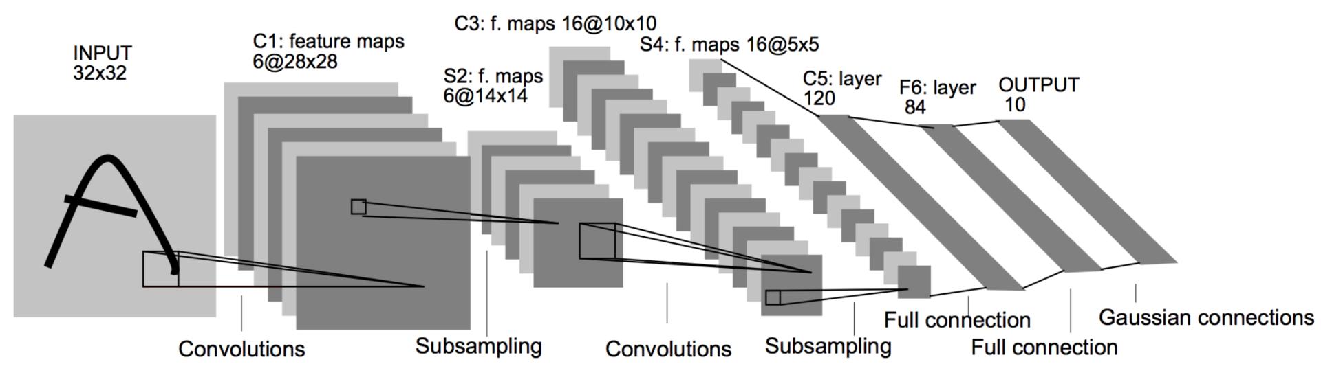 Обзор топологий глубоких сверточных нейронных сетей - 5
