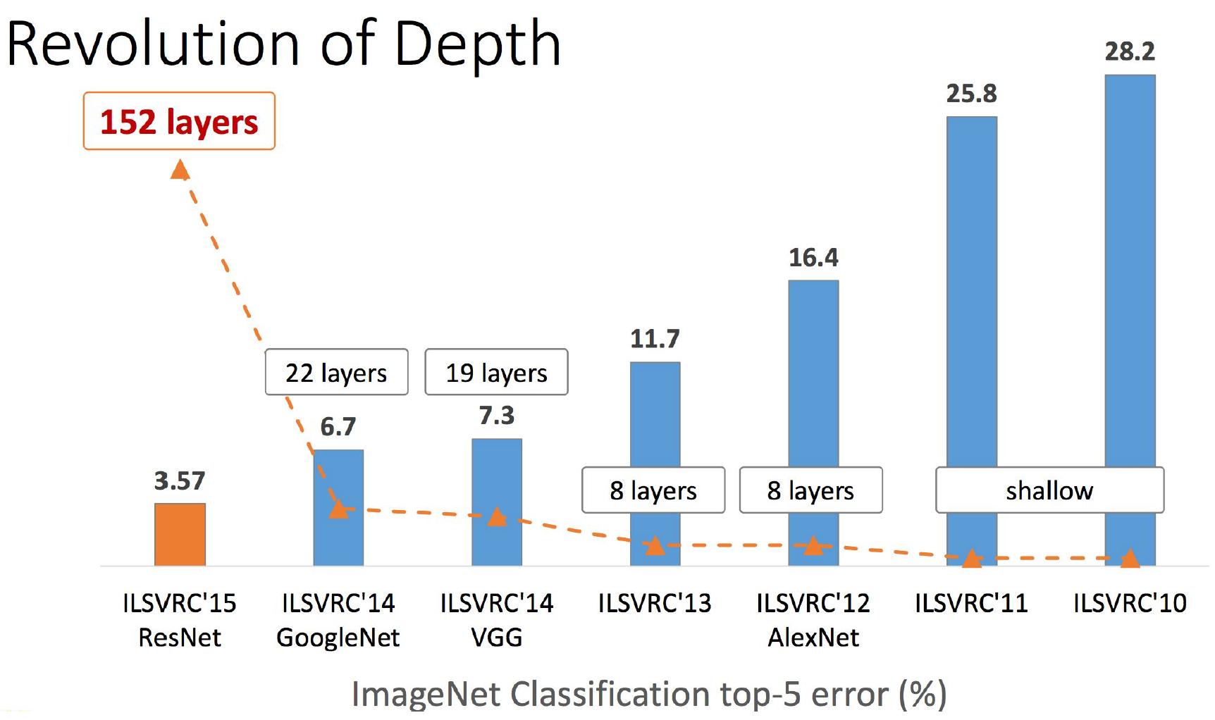 Обзор топологий глубоких сверточных нейронных сетей - 52