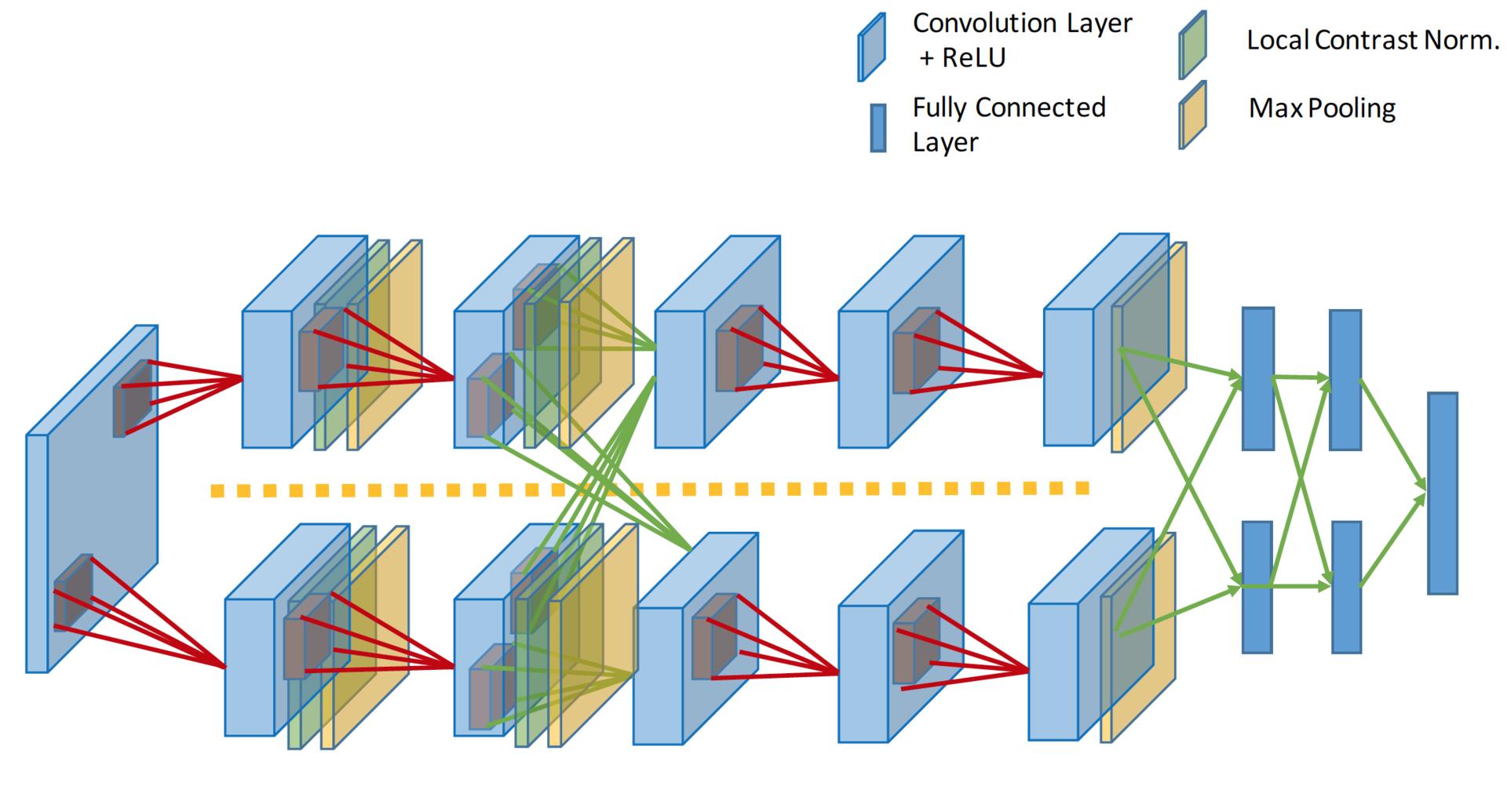 Обзор топологий глубоких сверточных нейронных сетей - 6