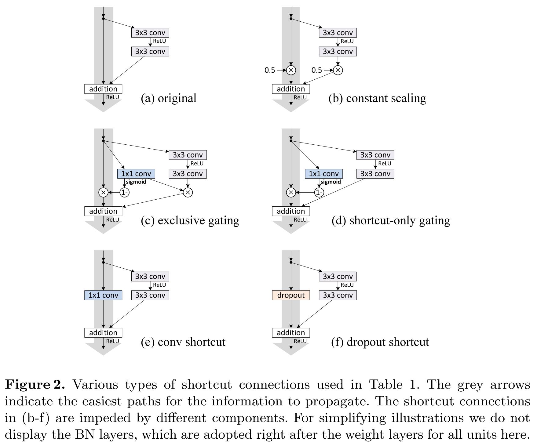 Обзор топологий глубоких сверточных нейронных сетей - 69