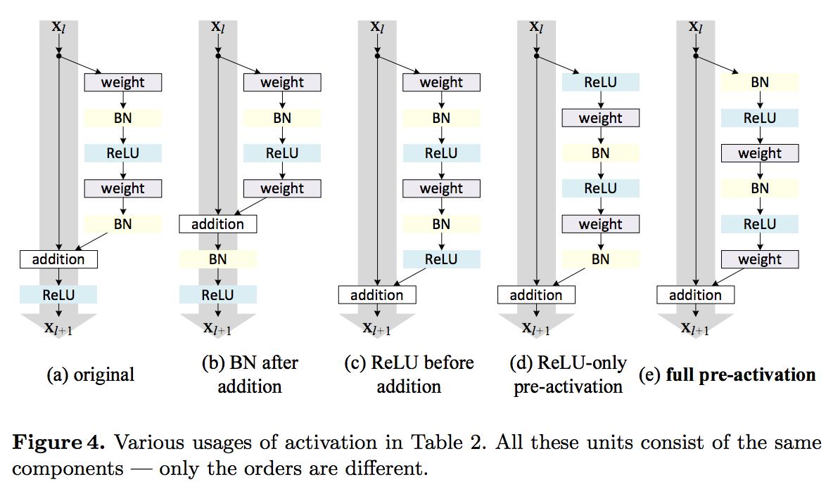 Обзор топологий глубоких сверточных нейронных сетей - 70
