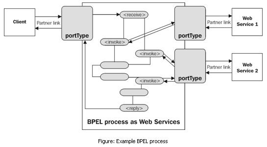 Разработка заглушек бизнес-процесса на языке BPEL на основе Oracle SOA Suite и Weblogic - 2