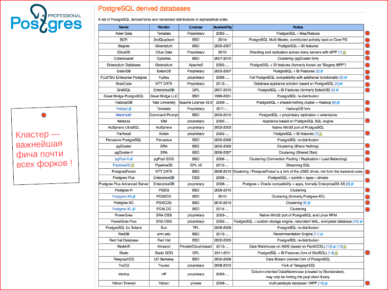 Сага о кластере. Все, что вы хотели знать про горизонтальное масштабирование в Postgres'е - 10