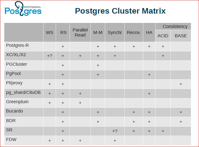 Сага о кластере. Все, что вы хотели знать про горизонтальное масштабирование в Postgres'е - 16
