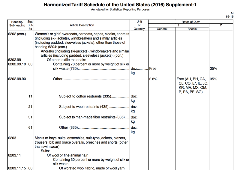 Гармонизированный тариф США