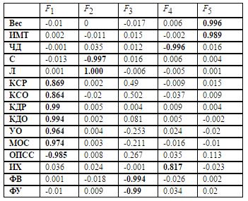Факторное моделирование с помощью нейронной сети - 112