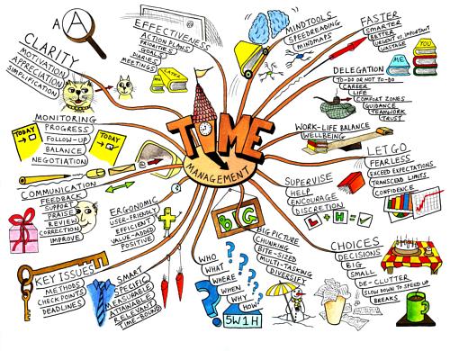 Интеллект-карты: 5 способов, которые помогли мне превратить хаос в порядок - 1